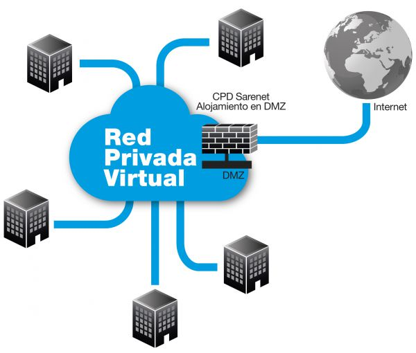 Red privada virtual