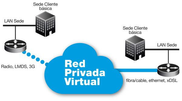 Cómo Cambiar en Windows de Red Pública a Privada [Actualizado Windows 8/ Windows Server 2012]